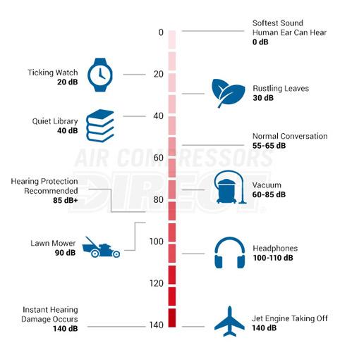 از صفر دسیبل که انسان می شنود تا ۱۴۰ صدای تیک آف موتور جت که منجر به آسیب فوری به شنوایی می شود.