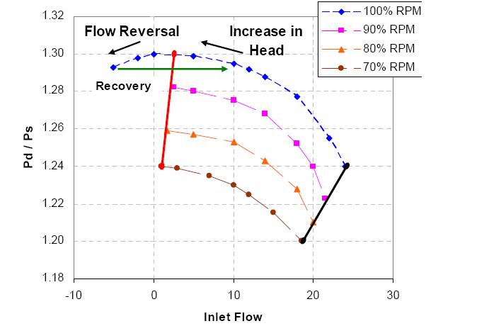 نمایی از منحنی عملکرد یک کمپرسور سانتریفیوژ آمده است.