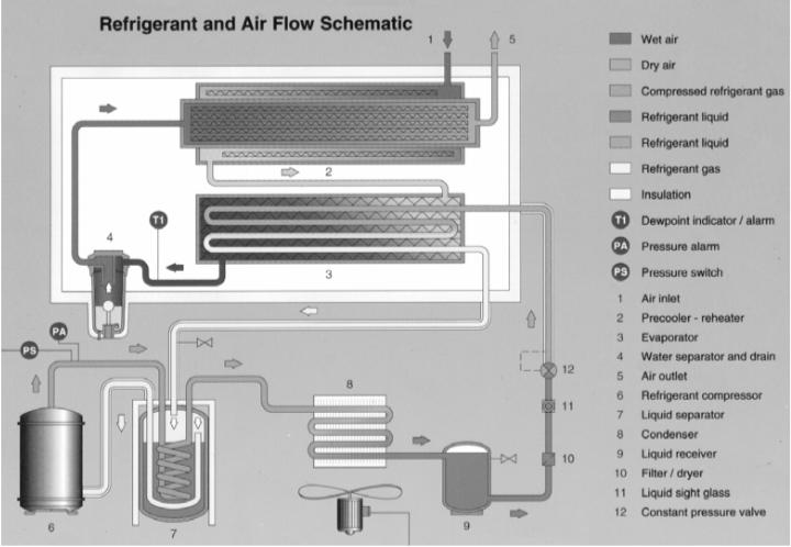 تصویری از شماتیک مبرد و جریان هوا در داخل سیستم آمده است.