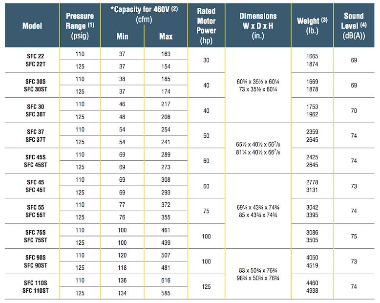 در تصویر مشخصات فنی کمپرسورهای برقی کایزر در مدلهای SFC 22 تا SFC 110 آمده است