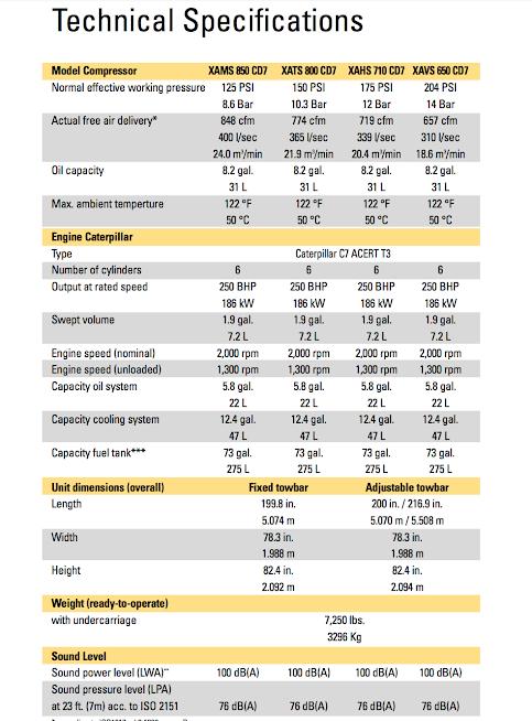 مشخصات کمپرسورهای دیزل اطلس کوپکو که مناسب حفاری هستند در جدول آمده است که همگی از موتور کاترپیلار C7 بهره می برند؛ موتوری ۶ سیلندر با ۱۸۶ کیلووات توان.