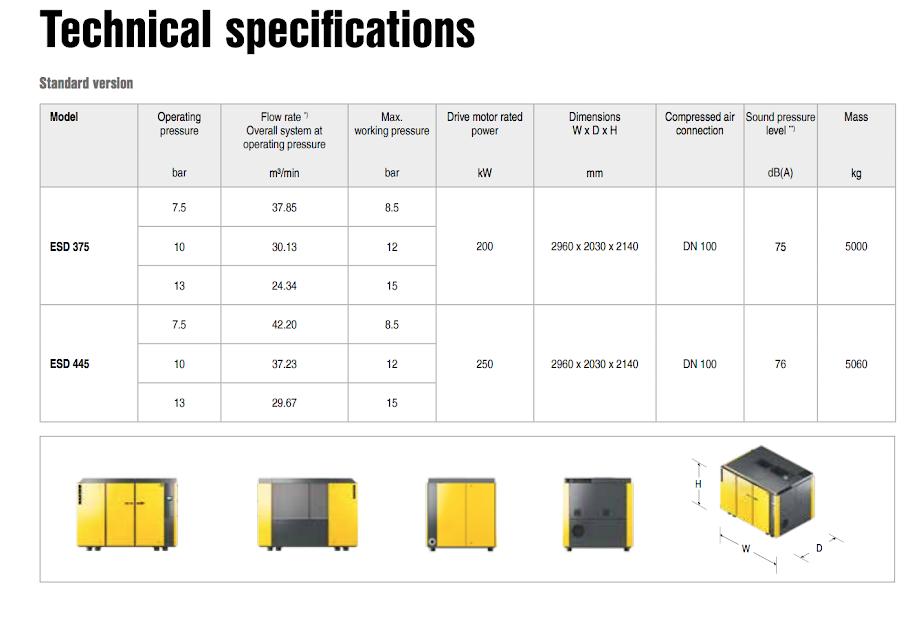 در جدول مشخصات فنی مدلهای ESD 375 و ESD 445 کمپرسورهای برقی کایزر آمده است.