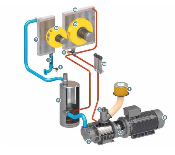 دیاگرام عملیاتی کمپرسورهای اسکرو برقی کایزر در ۱۳ مرحله آمده است.