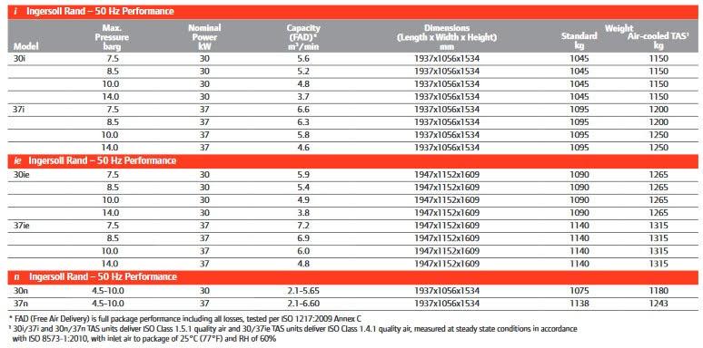 کمپرسورهای RS 37ie و RS 37i تفاوتهای جزئی در ظرفیت هوادهی دارند. کمپرسور RS 37n تنها در مدل ۱۰ بار تولید شده و VSD است.