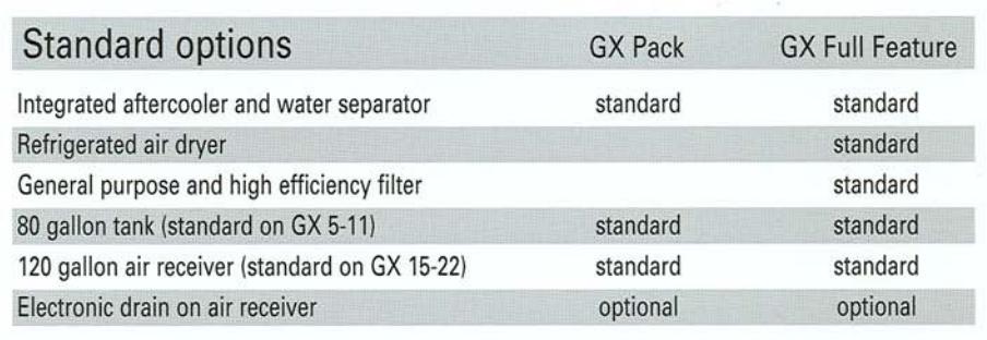 جدول نمایانگر آپشنهای نسخ استاندارد و فول فیچر این کمپرسورهاست.