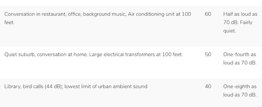 سطوح صوتی بر مبنای دسیبل واحدی لگاریتمی است. باید توجه داشت این نکته یعنی کمپرسوری با صدای ۶۰ دسیبل نصف و کمپرسوری ۵۰ دسیبلی یک چهارم یک کمپرسور با سطح نویز ۷۰ دسی بل صدا تولید می کنند.