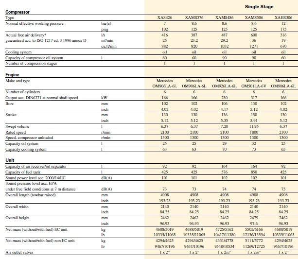در جدول مشخصات فنی XAMS486 در کنار چند مدل کمپرسور دیزل دیگر مبسوط آمده است.