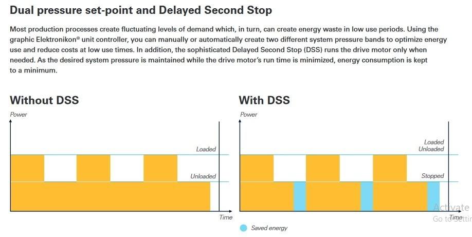 اکثر فرآیندهای تولیدی سطوح تقاضای پرنوسانی دارند، با استفاده از DSS می توان ۲ باند فشاری مشخص نموده و مصرف را بهینه کرد.