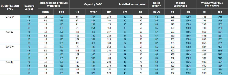 مشخصات کمپرسورهای GA 30 و GA 37 و GA 45