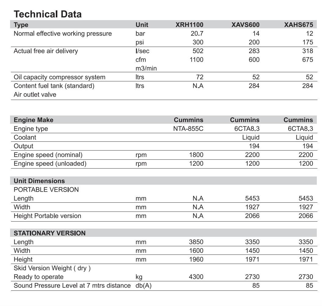 XAVS600 و XAHS675 هر دو از یک مدل موتور کامینز با دور ۲۲۰۰ بهره میبرند.