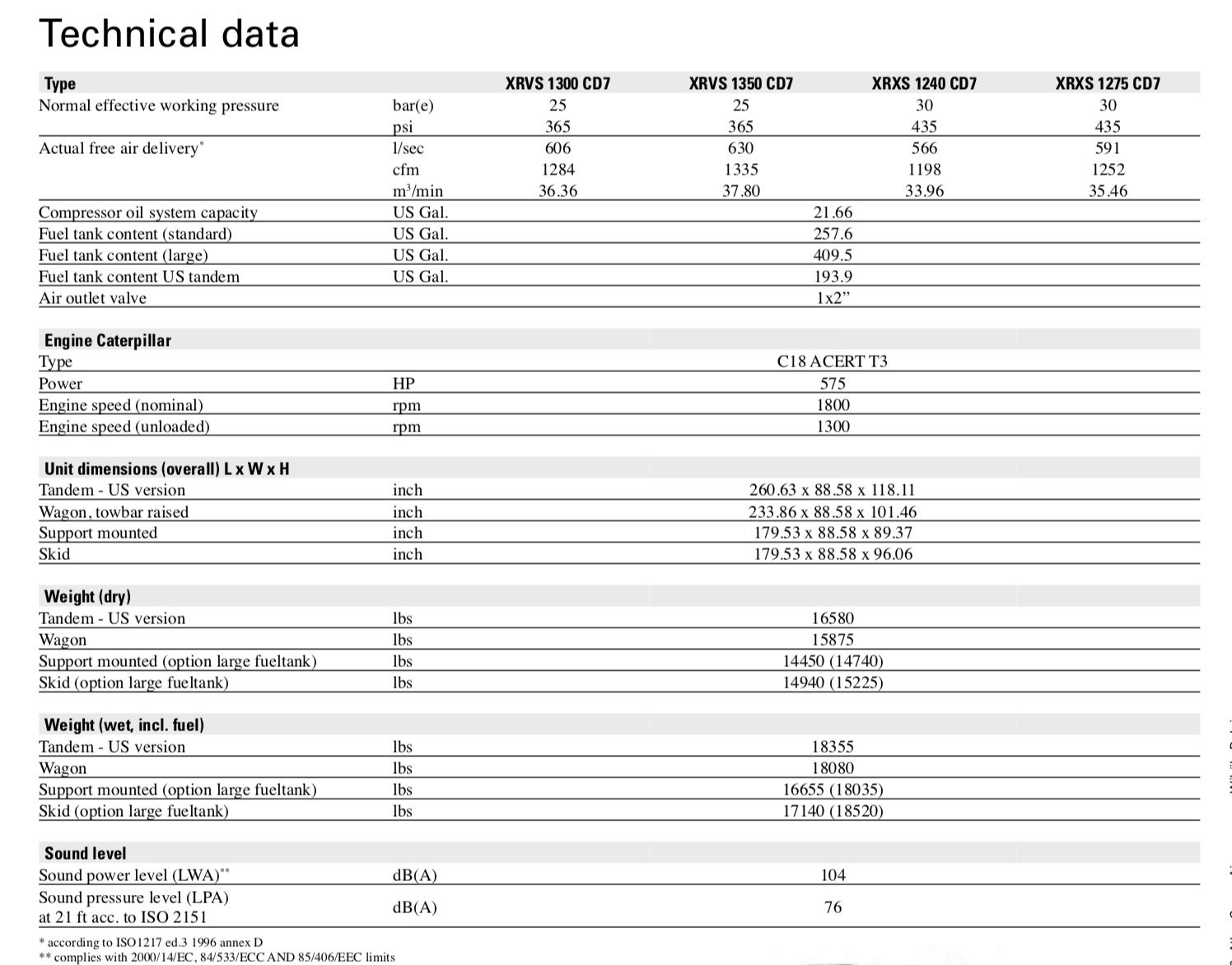 در این جدول مشخصات فنی مدلهای XRVS 1300 CD7 ، XRVS 1350 CD7 ، XRXS 1240 CD7 و XRXS 1275 CD7 آمده است که همگی برای حفاری گزینههایی ایدهآل محسوب می شوند.