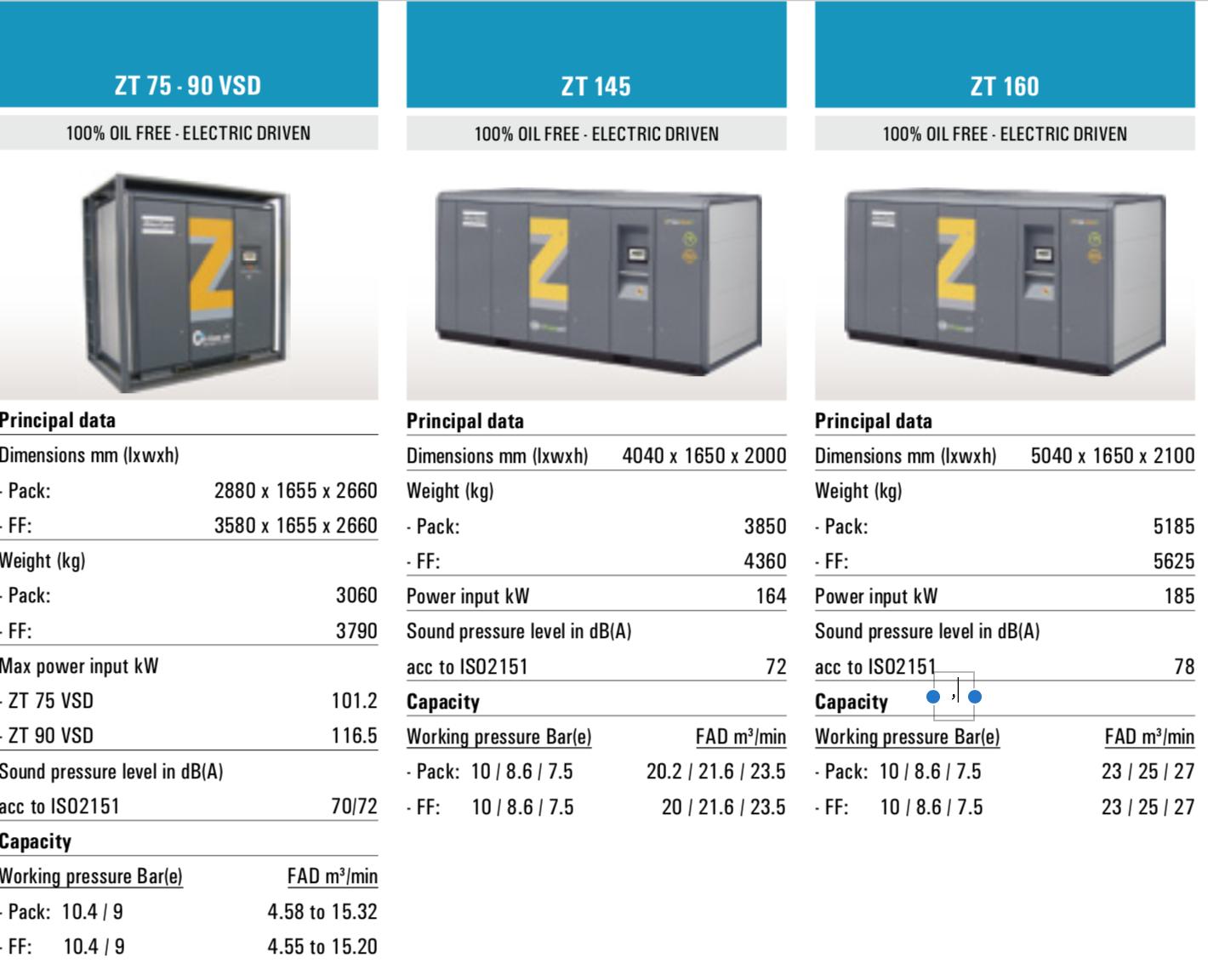 در تصویر اطلاعات مختصر فنی کمپرسورهای برقی اطلس کوپکو ZT 75-90، ZT 145 و ZT 160 آمده است.