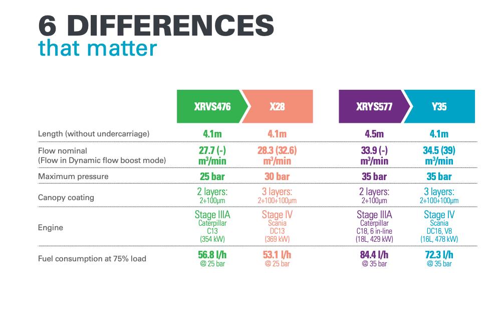در این جداول شش تفاوت کمپرسورهای XRVS476 و XRYS577 با X28 وY35 آورده شده است.