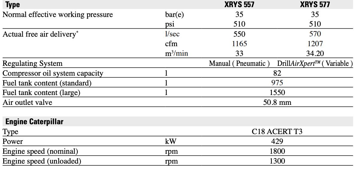 دیتاشیت کمپرسورهای XRYS577 و XRYS557