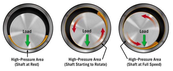 oil film bearings
