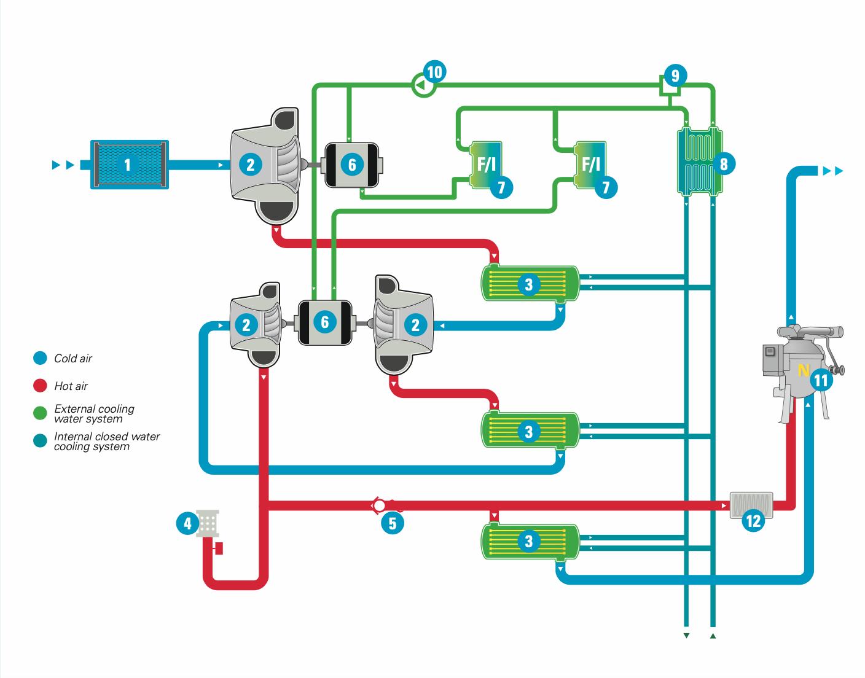 مراحل عملیات و فشرده سازی این کمپرسور سانتریفیوژ