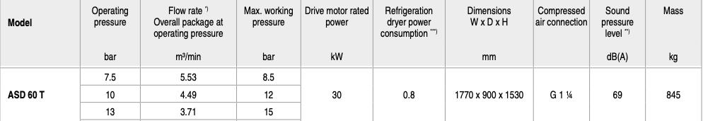 مشخصات فنی کمپرسور ASD 60 t
