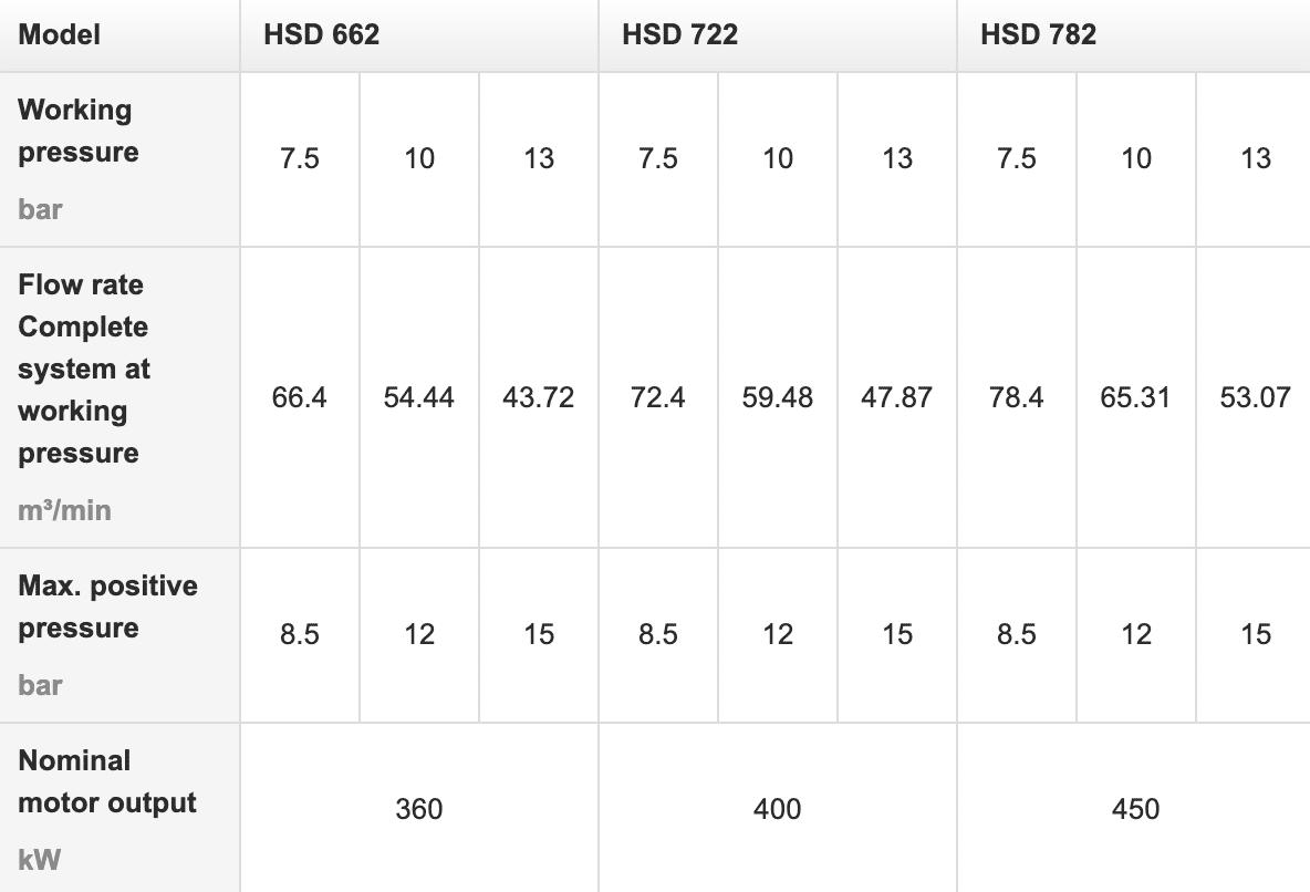 دیتاشیت کمپرسورهای HSD مدلهای ۶۶۲، ۷۲۲ و ۷۸۲