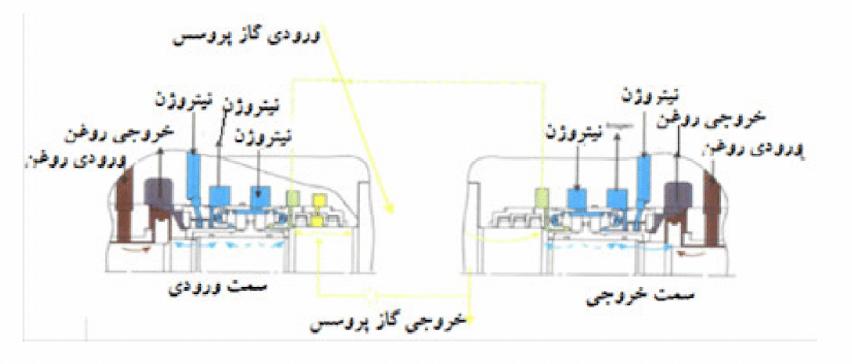 آببندی گاز خشک