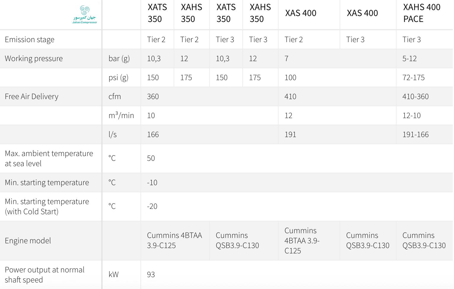 کمپرسور اسکرو اطلس کوپکو، جدول اطلاعات فنی XAHS 350