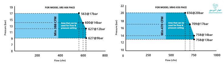 تکنولوژی مدیریت فشار-دبی برای دو مدل کمپرسور اسکرو دیزل