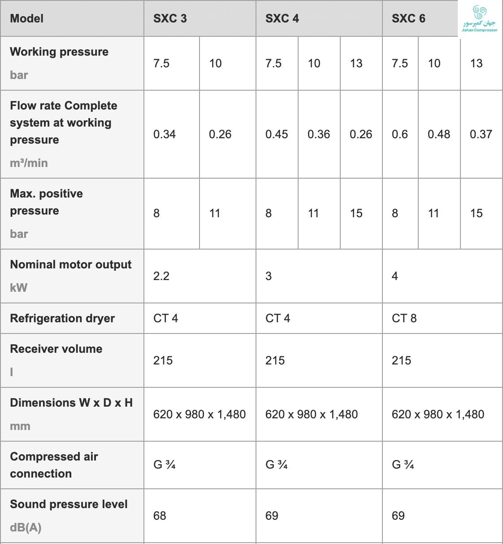 مشخصات فنی مدلهای SXC 3 و SXC 4 و SXC 6 در جدولی آمده است.