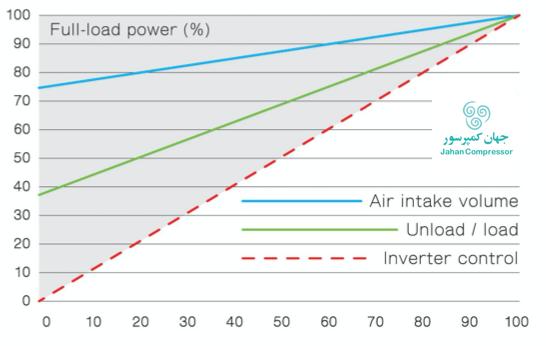 درصد تغییر لود هوای فشرده را در کمپرسورهای اسکرو فوشنگ نمایش میدهد