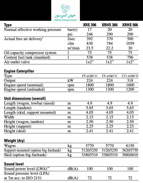 سه کمپرسور اسکرو دیزل اطلس کوپکو در این جدول معرفی شده اند، XRHS 366 , 506 و XRS 396