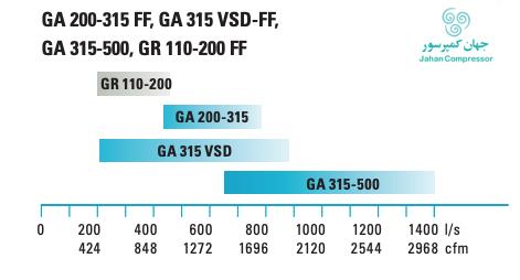 فشار و هوادهی کمپرسور اسکرو برقی - GR 110 تا GA 500