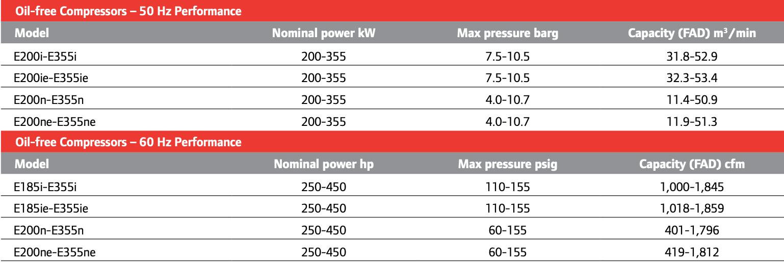 کمپرسورهای سری E اینگرسول رند از سری جدید کمپرسورهای اسکرو برقی و اویل فری برند اینگرسول رند هستند که فعلا تنها در بازار ایالات متحده عرضه شده است.